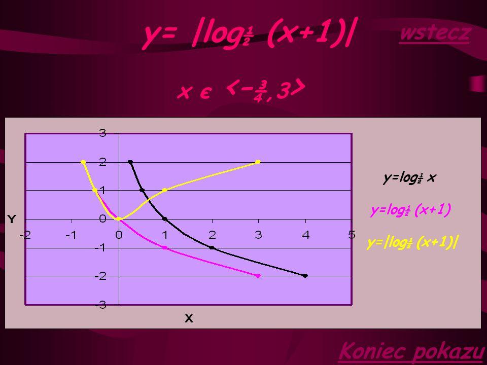 y= log ½ (x+1) x є <- ¾,3 > y=log ½ (x+1) y=log ½ x
