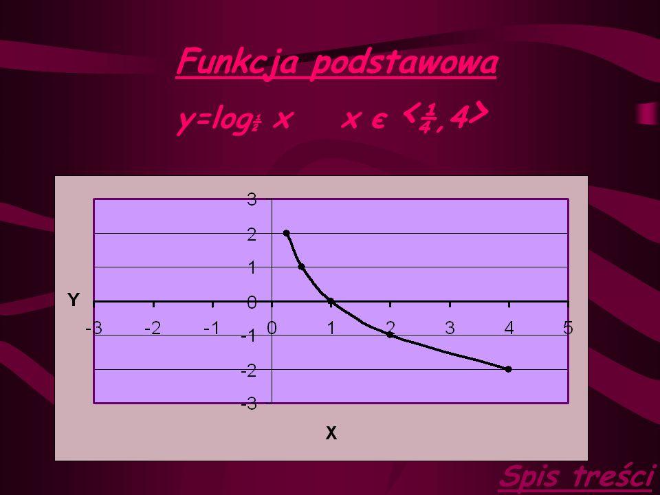 Funkcja logarytmiczna definicja Funkcję f(x)=log a x, gdzie a>0, a≠1 i x>0 nazywamy funkcją logarytmiczną o podstawie a. Spis treści