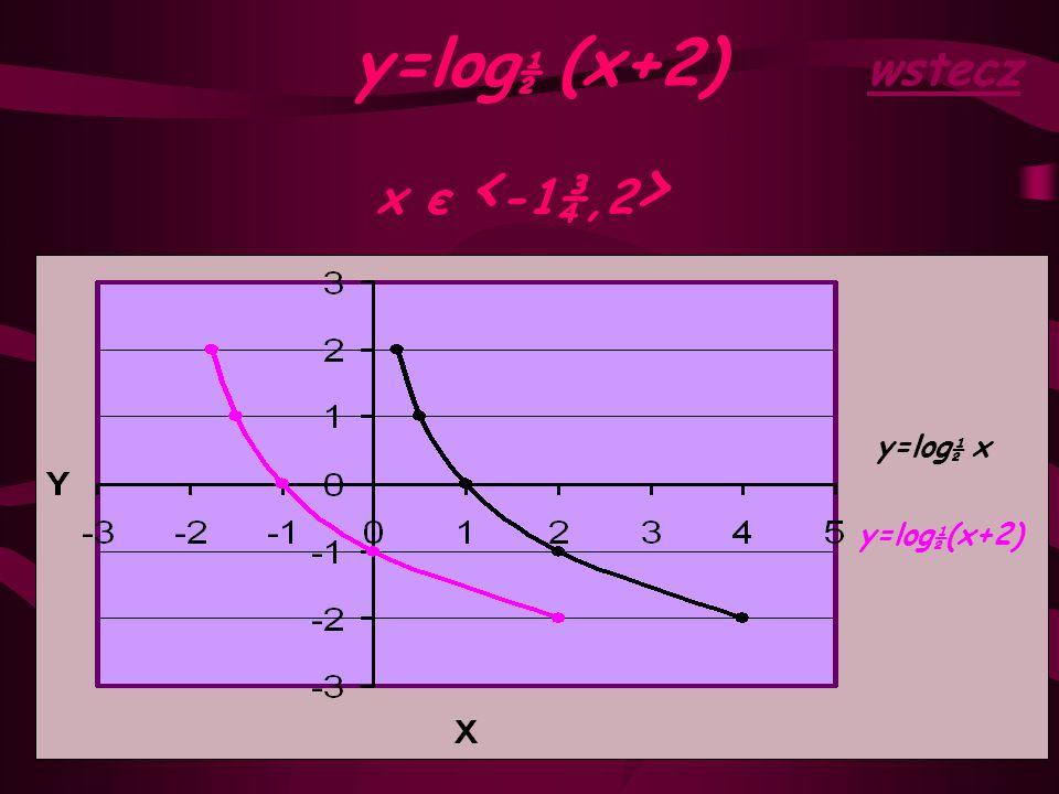 y=log ½ (x+2) x є < -1¾,2 > wstecz y=log ½ (x+2) y=log ½ x