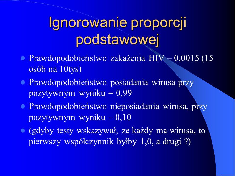 Ignorowanie proporcji podstawowej Prawdopodobieństwo zakażenia HIV – 0,0015 (15 osób na 10tys) Prawdopodobieństwo posiadania wirusa przy pozytywnym wyniku = 0,99 Prawdopodobieństwo nieposiadania wirusa, przy pozytywnym wyniku – 0,10 (gdyby testy wskazywał, ze każdy ma wirusa, to pierwszy współczynnik byłby 1,0, a drugi ?)