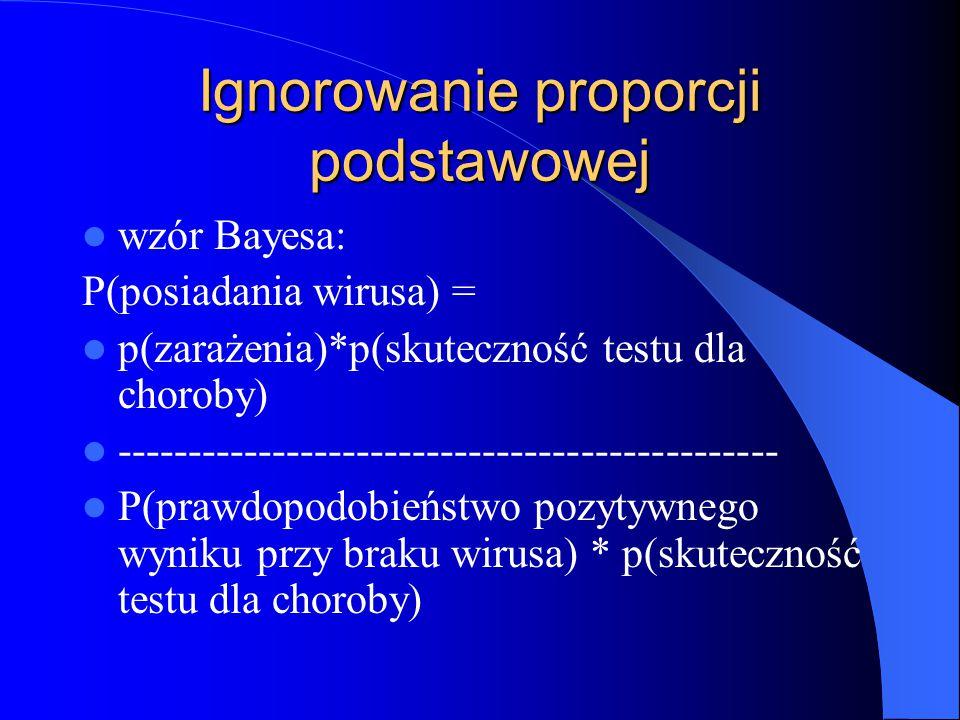 Ignorowanie proporcji podstawowej wzór Bayesa: P(posiadania wirusa) = p(zarażenia)*p(skuteczność testu dla choroby) ----------------------------------------------- P(prawdopodobieństwo pozytywnego wyniku przy braku wirusa) * p(skuteczność testu dla choroby)
