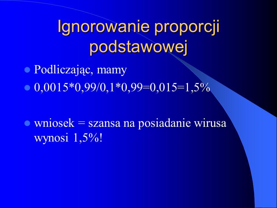 Ignorowanie proporcji podstawowej Podliczając, mamy 0,0015*0,99/0,1*0,99=0,015=1,5% wniosek = szansa na posiadanie wirusa wynosi 1,5%!