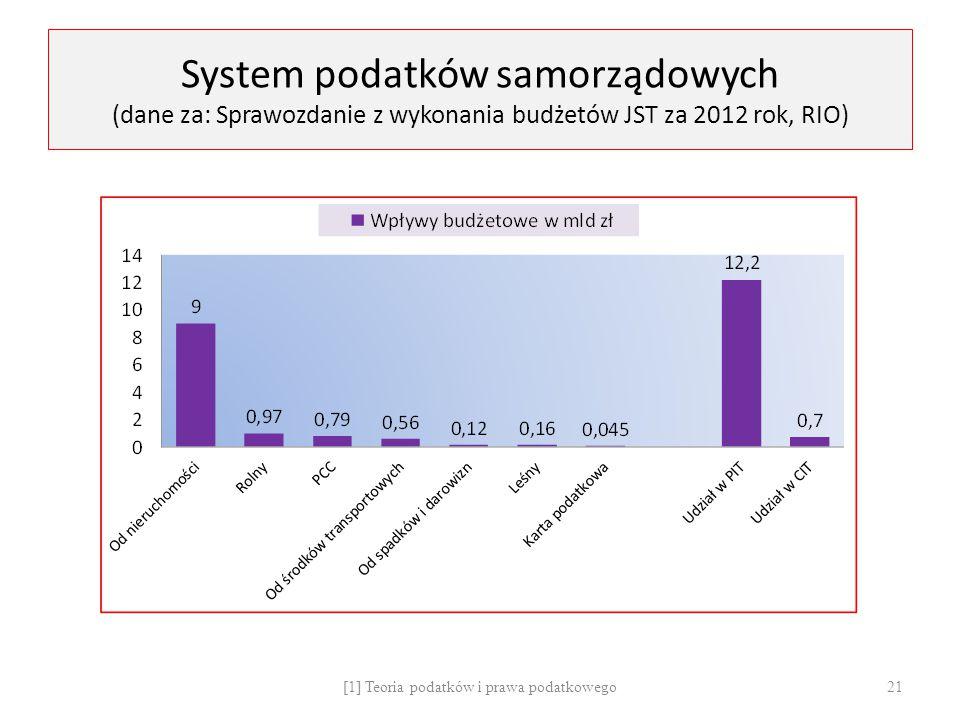 System podatków samorządowych (dane za: Sprawozdanie z wykonania budżetów JST za 2012 rok, RIO) [1] Teoria podatków i prawa podatkowego 21