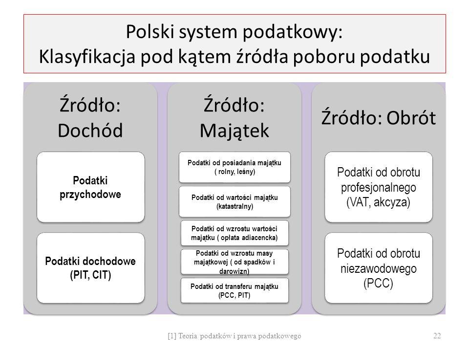 Polski system podatkowy: Klasyfikacja pod kątem źródła poboru podatku Źródło: Dochód Podatki przychodowe Podatki dochodowe (PIT, CIT) Źródło: Majątek