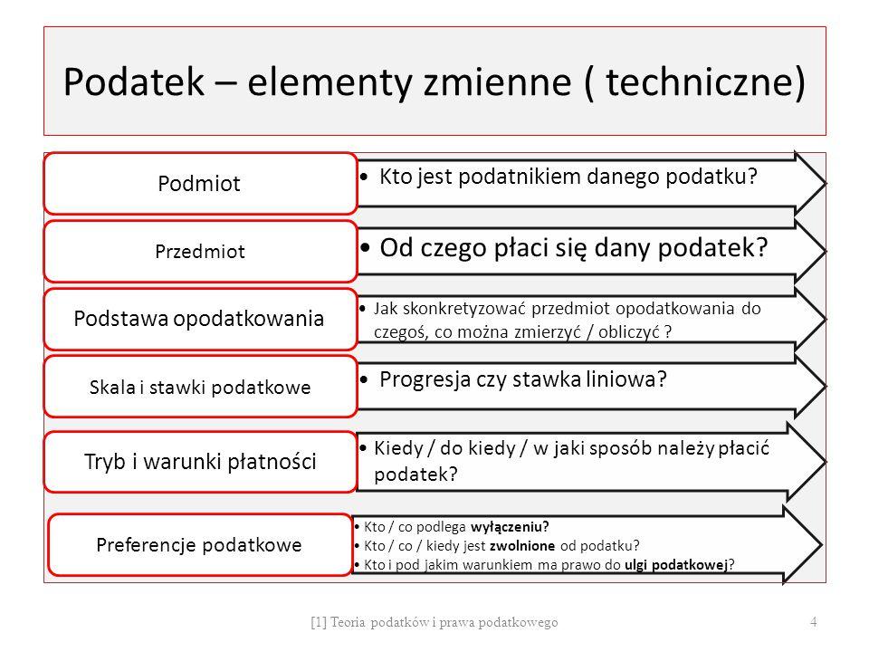 Polska klasyfikacja zasad podatkowych (prof.Stanisław Owsiak) 1.