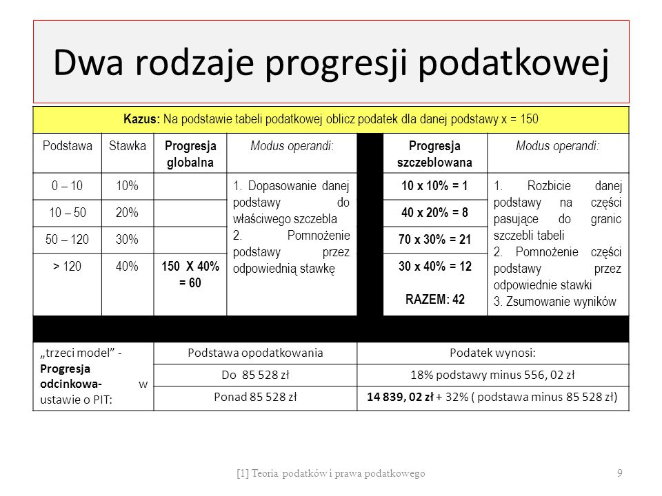 Dwa rodzaje progresji podatkowej Kazus: Na podstawie tabeli podatkowej oblicz podatek dla danej podstawy x = 150 PodstawaStawka Progresja globalna Mod