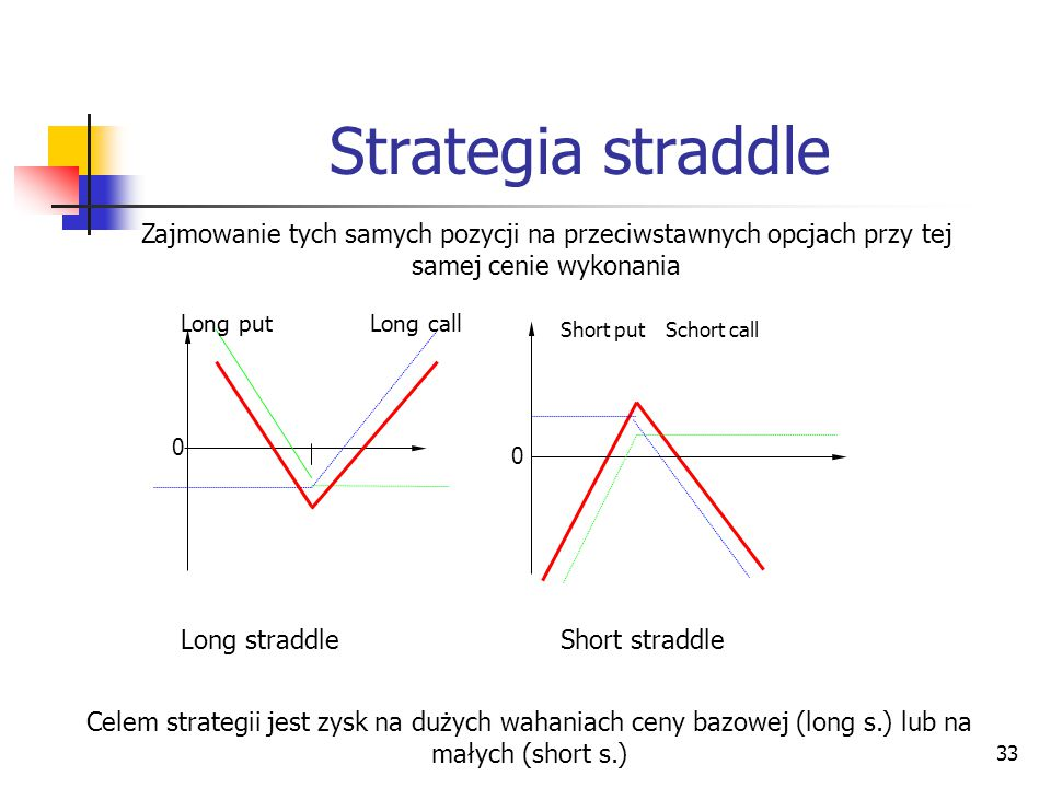 33 Strategia straddle Long straddleShort straddle 0 0 Long putLong call Short putSchort call Zajmowanie tych samych pozycji na przeciwstawnych opcjach