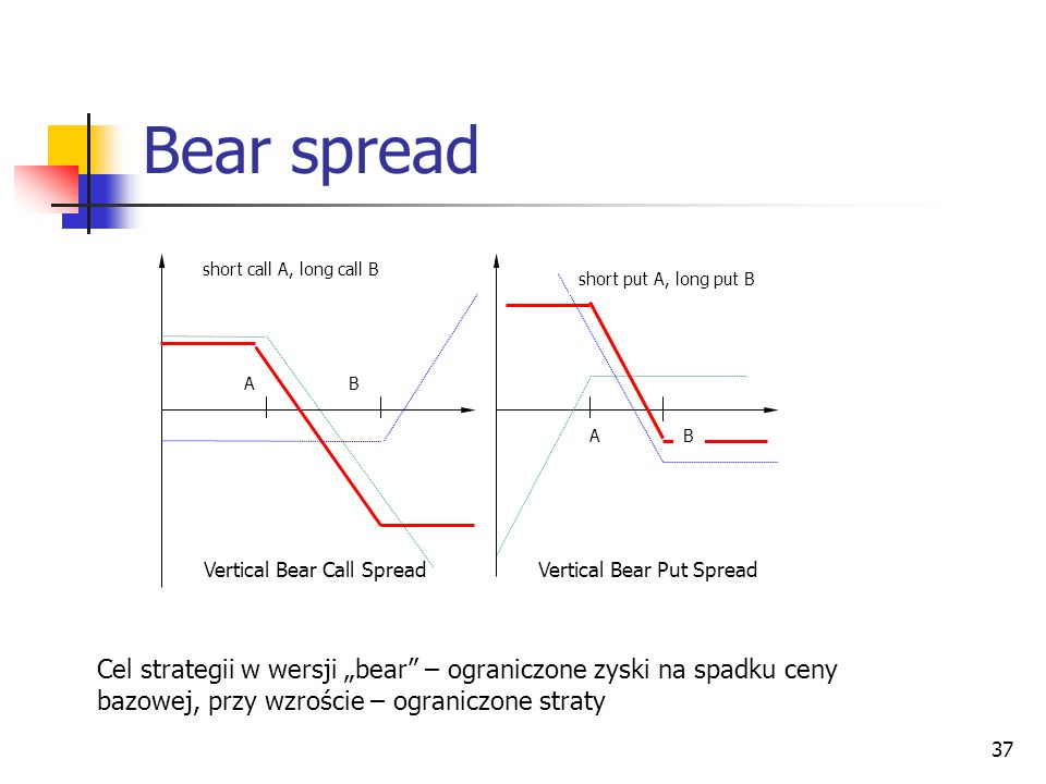 "37 Bear spread Vertical Bear Call Spread Vertical Bear Put Spread A A B B short call A, long call B short put A, long put B Cel strategii w wersji ""be"