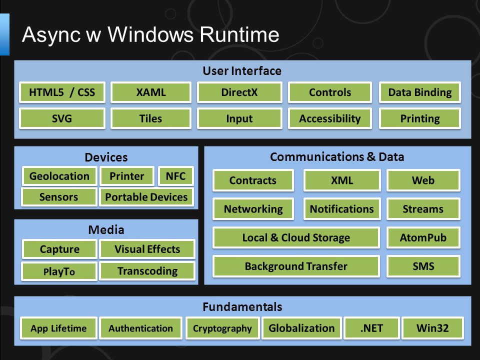 Async w Windows Runtime Fundamentals Communications & Data Media Devices User Interface