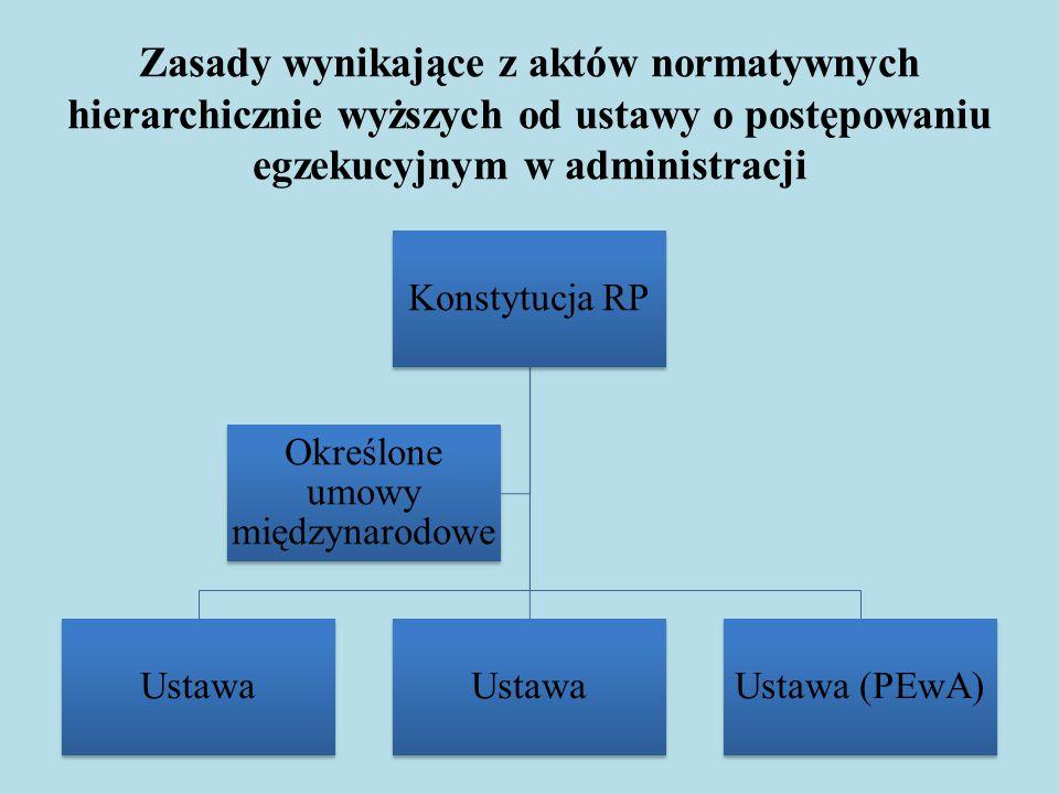 Zasady wynikające z aktów normatywnych hierarchicznie wyższych od ustawy o postępowaniu egzekucyjnym w administracji Konstytucja RP Ustawa Ustawa (PEw