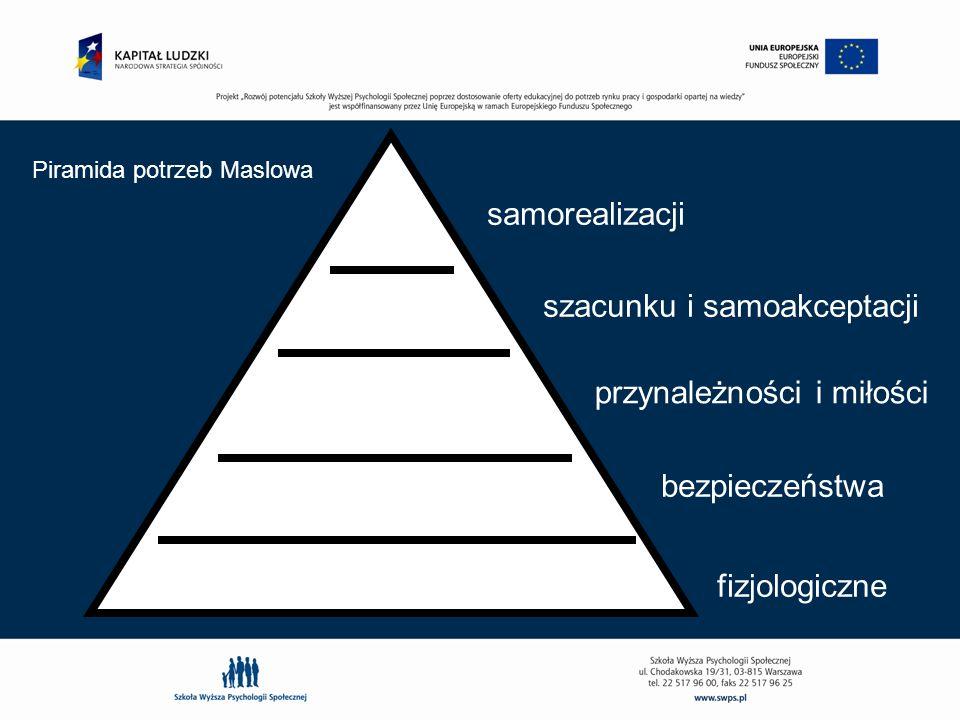 samorealizacji szacunku i samoakceptacji bezpieczeństwa fizjologiczne przynależności i miłości Piramida potrzeb Maslowa