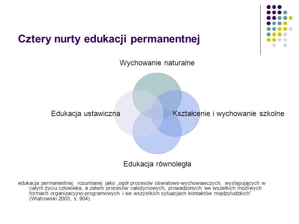 """Cztery nurty edukacji permanentnej edukacja permanentnej, rozumianej jako """"ogół procesów oświatowo-wychowawczych, występujących w całym życiu człowieka, a zatem procesów całożyciowych, prowadzonych we wszelkich możliwych formach organizacyjno-programowych i we wszystkich sytuacjach kontaktów międzyludzkich (Wiatrowski 2003, s."""