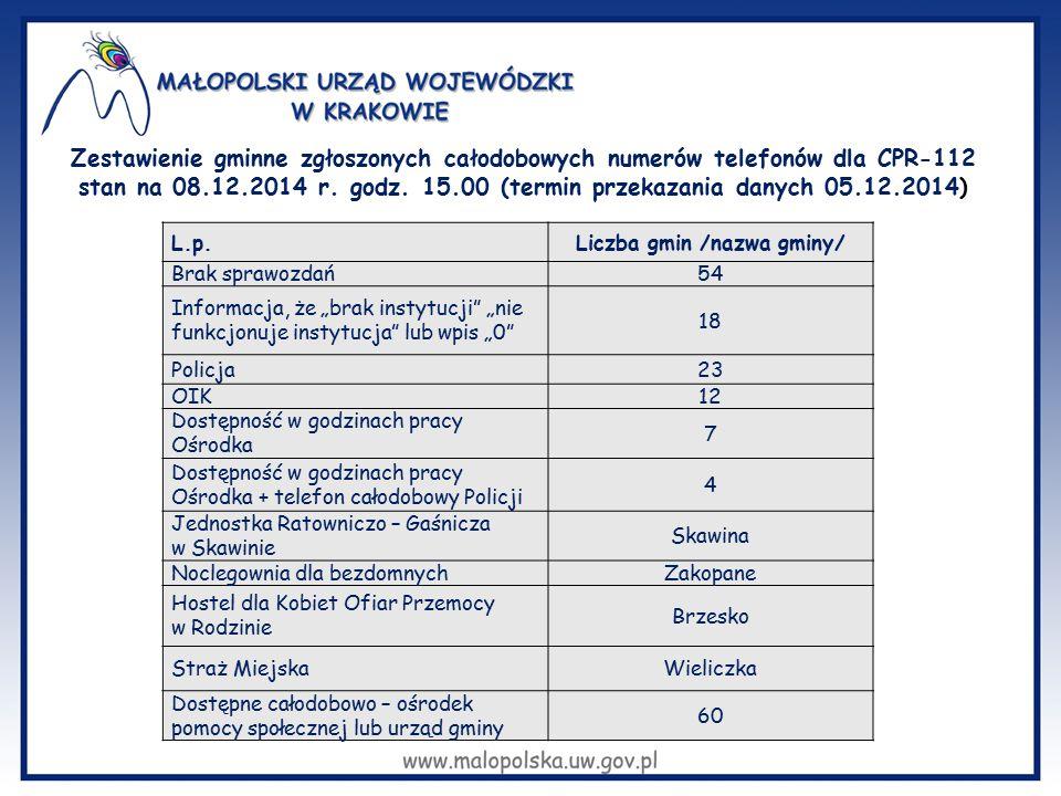 Zestawienie gminne zgłoszonych całodobowych numerów telefonów dla CPR-112 stan na 08.12.2014 r. godz. 15.00 (termin przekazania danych 05.12.2014) L.p