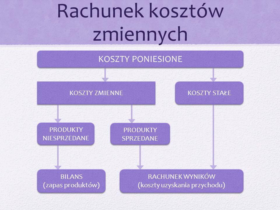 Rachunek kosztów zmiennych KOSZTY ZMIENNE PRODUKTY NIESPRZEDANE KOSZTY STAŁE RACHUNEK WYNIKÓW (koszty uzyskania przychodu) RACHUNEK WYNIKÓW (koszty uzyskania przychodu) PRODUKTY SPRZEDANE KOSZTY PONIESIONE BILANS (zapas produktów) BILANS (zapas produktów)