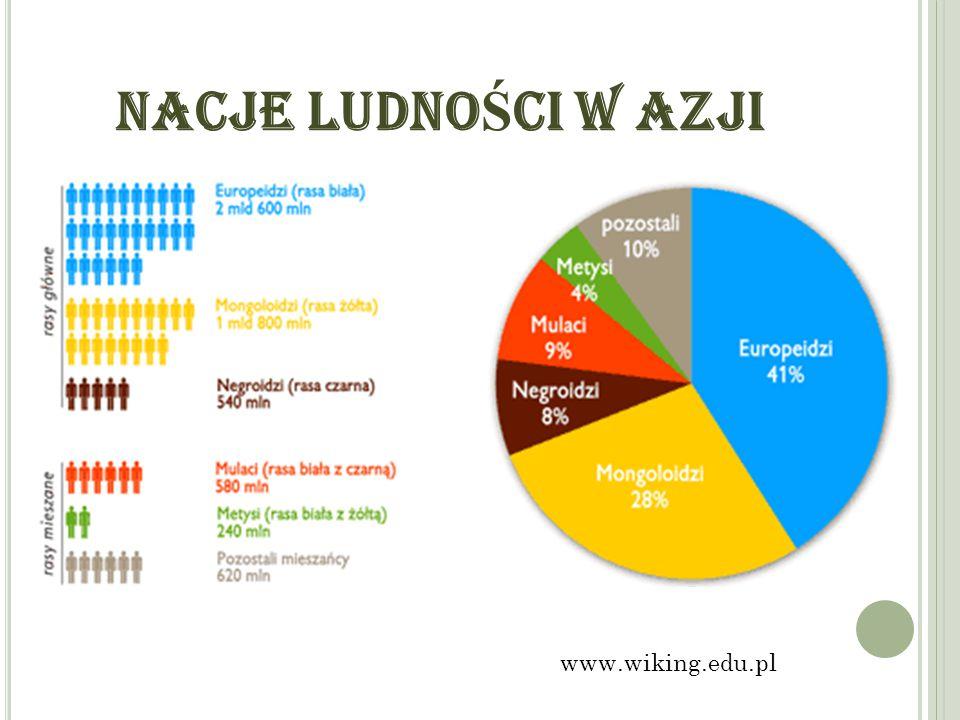 NACJE LUDNO Ś CI W AZJI www.wiking.edu.pl