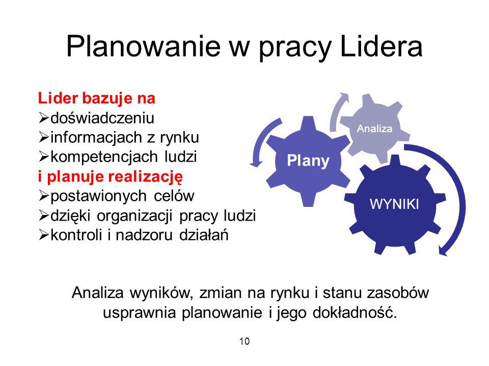 Planowanie w pracy Lidera WYNIKI Plany Analiza Lider bazuje na  doświadczeniu  informacjach z rynku  kompetencjach ludzi i planuje realizację  pos