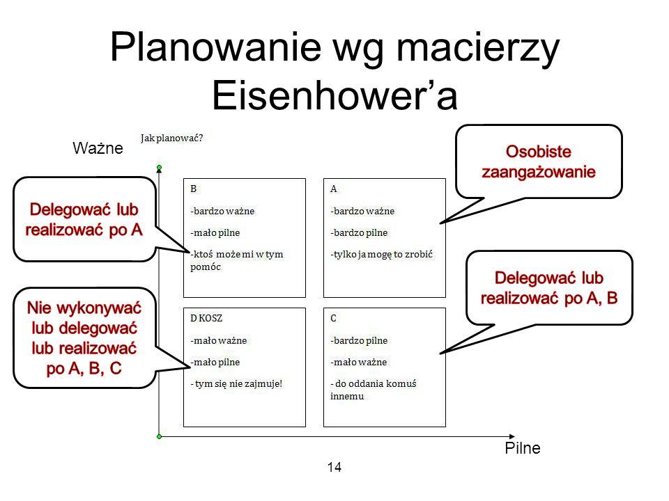 Planowanie wg macierzy Eisenhower'a Ważne Pilne 14