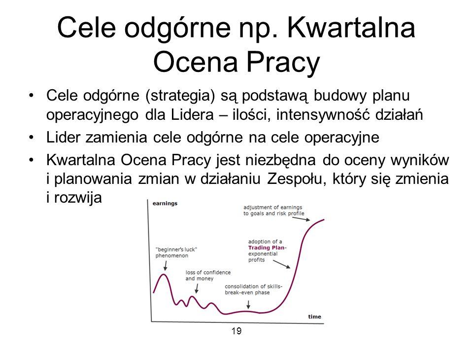 Cele odgórne np. Kwartalna Ocena Pracy Cele odgórne (strategia) są podstawą budowy planu operacyjnego dla Lidera – ilości, intensywność działań Lider