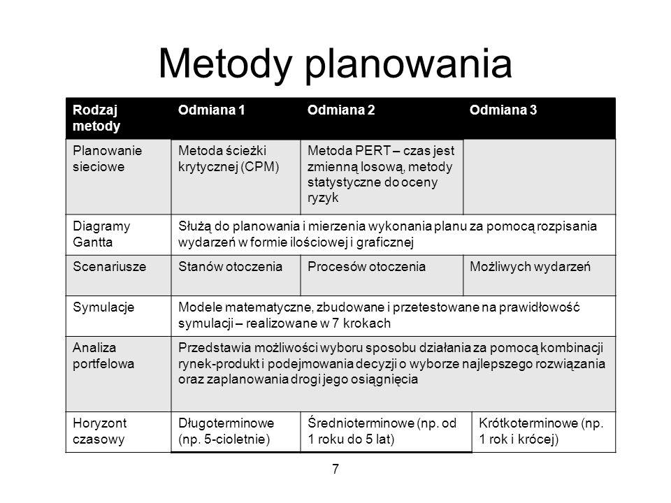 Metody planowania Rodzaj metody Odmiana 1Odmiana 2Odmiana 3 Planowanie sieciowe Metoda ścieżki krytycznej (CPM) Metoda PERT – czas jest zmienną losową