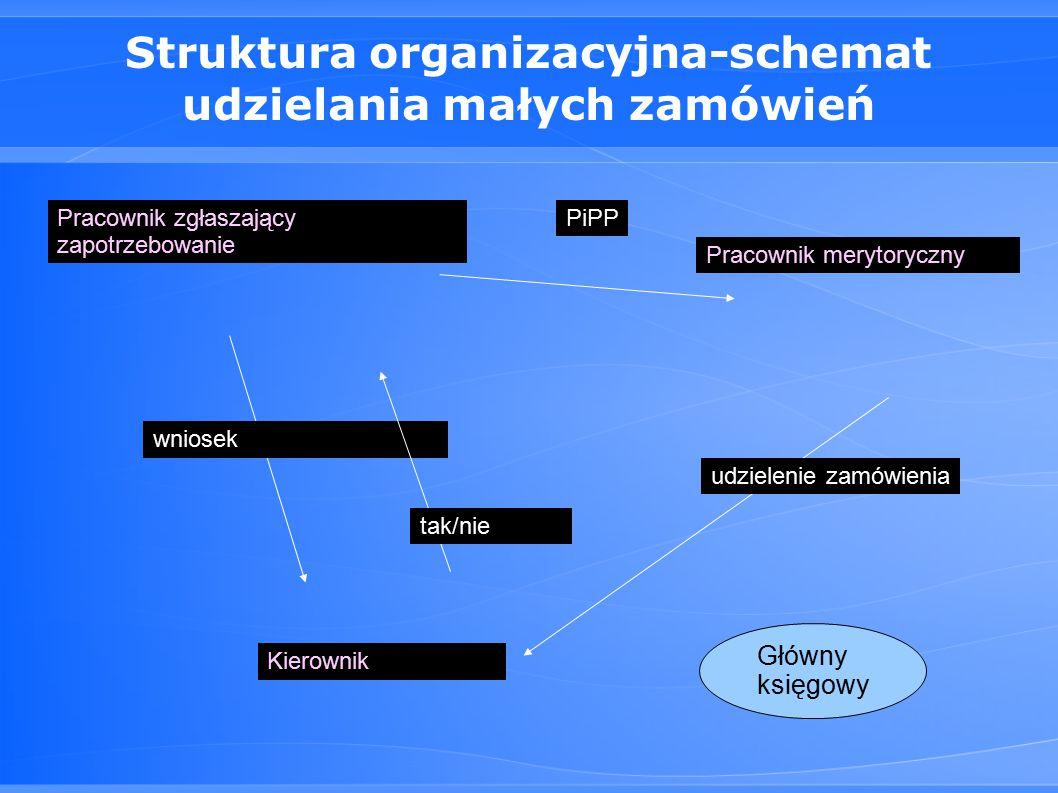 Struktura organizacyjna-schemat udzielania małych zamówień Pracownik zgłaszający zapotrzebowanie Kierownik wniosek tak/nie Pracownik merytoryczny PiPP udzielenie zamówienia Główny księgowy