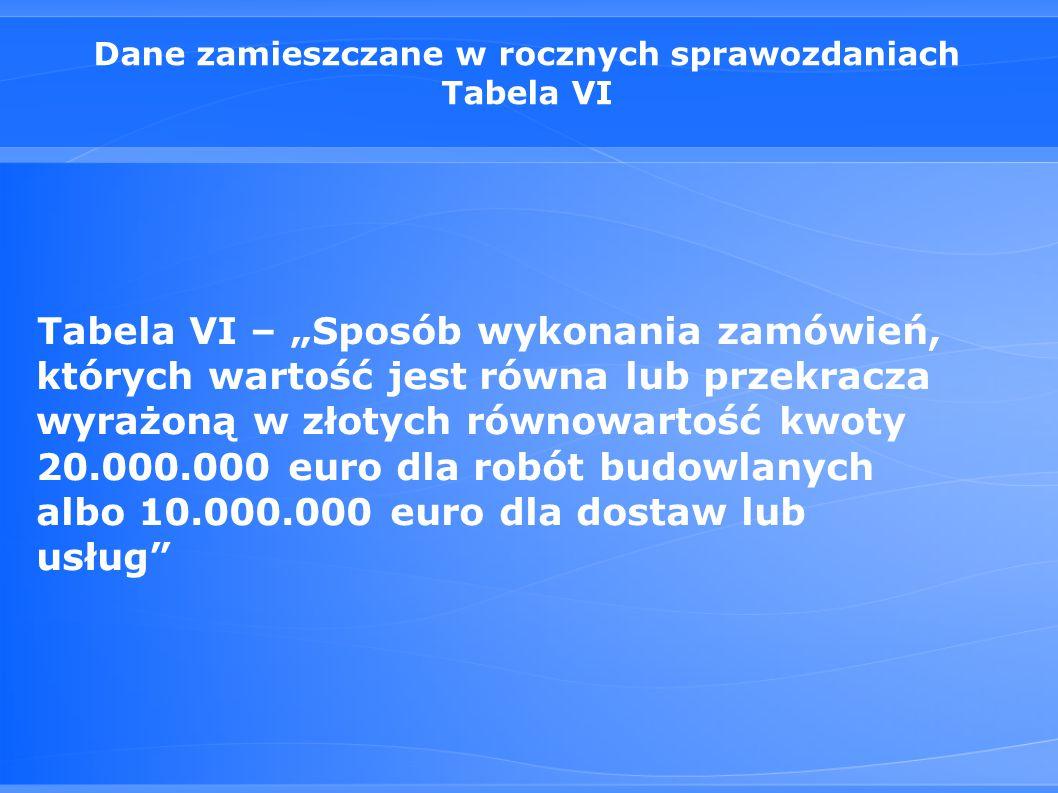 """Dane zamieszczane w rocznych sprawozdaniach Tabela VI Tabela VI – """"Sposób wykonania zamówień, których wartość jest równa lub przekracza wyrażoną w złotych równowartość kwoty 20.000.000 euro dla robót budowlanych albo 10.000.000 euro dla dostaw lub usług"""