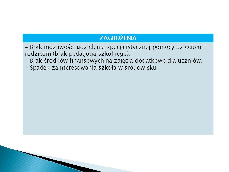 ZAGROŻENIA - Brak możliwości udzielenia specjalistycznej pomocy dzieciom i rodzicom (brak pedagoga szkolnego), - Brak środków finansowych na zajęcia dodatkowe dla uczniów, - Spadek zainteresowania szkołą w środowisku
