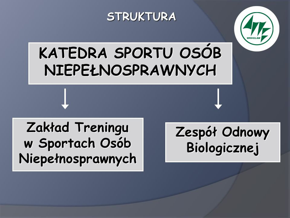 Zakład Treningu w Sportach Osób Niepełnosprawnych Kierownik Zakładu prof.