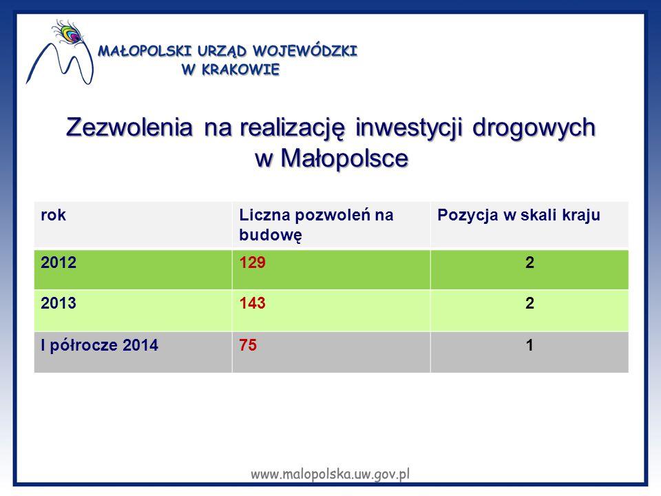 Zezwolenia na realizację inwestycji drogowych w Małopolsce rokLiczna pozwoleń na budowę Pozycja w skali kraju 20121292 20131432 I półrocze 2014751