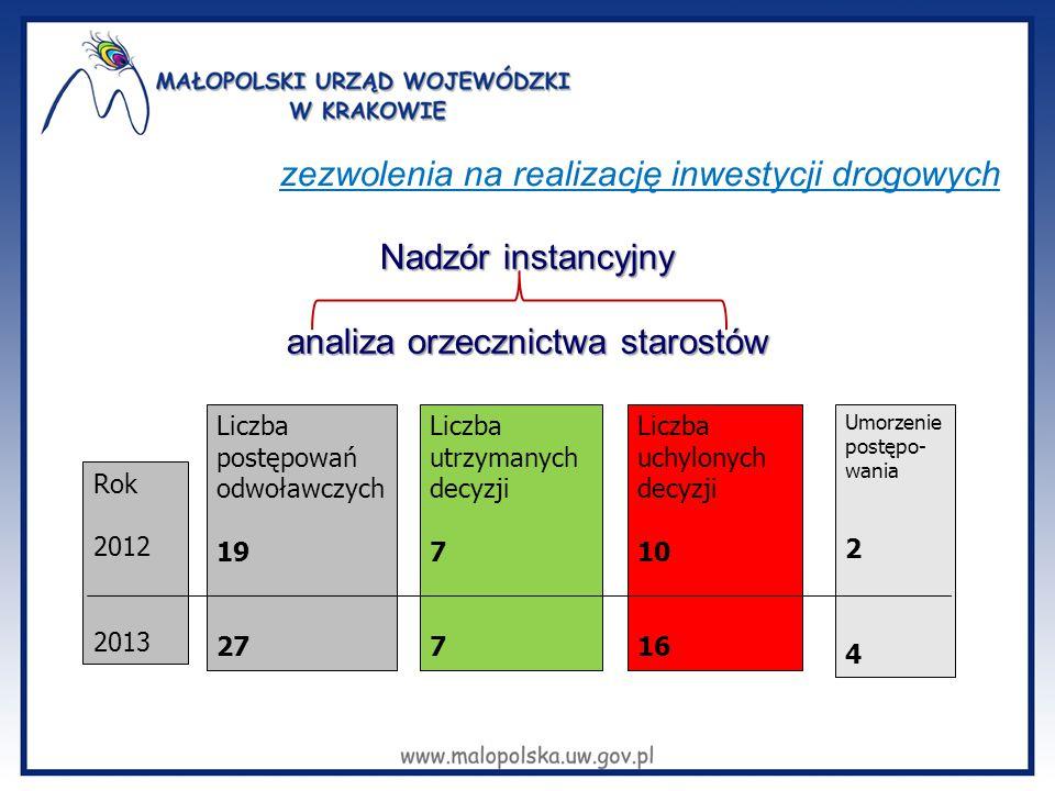 Nadzór instancyjny analiza orzecznictwa starostów zezwolenia na realizację inwestycji drogowych Rok 2012 2013 Liczba postępowań odwoławczych 19 27 Lic