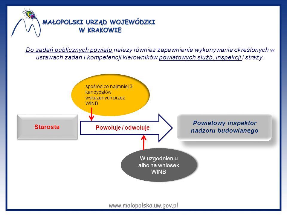 Analiza działalności powiatowych inspektorów nadzoru budowlanego w województwie Wnioski:  duże zróżnicowanie - w zakresie liczby prowadzonych spraw / etat /miesiąc - w zakresie czasochłonności / sprawa administracyjna -w zakresie liczby prowadzonych kontroli/etat/miesiąc UWAGA: brak zależności między liczbą prowadzonych spraw/etat a jakością orzecznictwa (miernik – liczba decyzji uchylonych /wydanych) 50,6 125,826 2,323,4 6,3