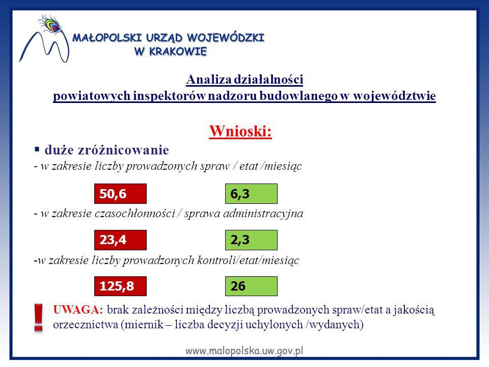 działania WINB dodatkowe dotacje rezultat ponad 30 % liczba spraw zaległych zmalała o ponad 30 % 2009-2012 Zaległości w załatwianiu spraw przez PINB wnioski -Zróżnicowanie w zakresie ilości zaległości / PINB - Ogromne zróżnicowanie kosztów działania / jednostkowa sprawa administracyjna 2083 zł Pracownicy etatowi 173 zł Umowy - zlecenia