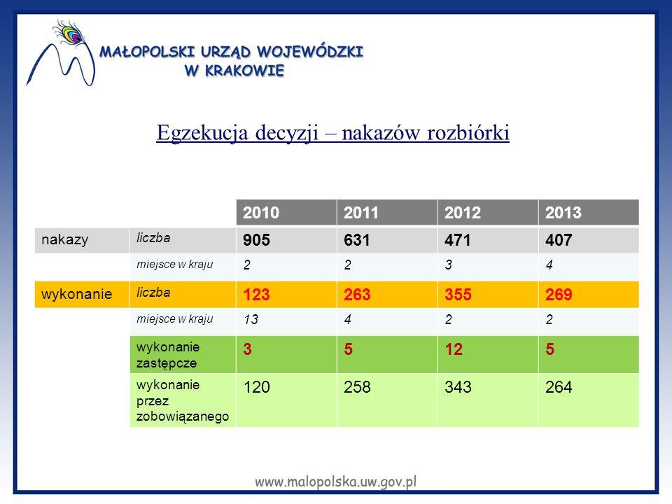 Egzekucja decyzji – nakazów rozbiórki 2010201120122013 nakazy liczba 905631471407 miejsce w kraju 2234 wykonanie liczba 123263355269 miejsce w kraju 1