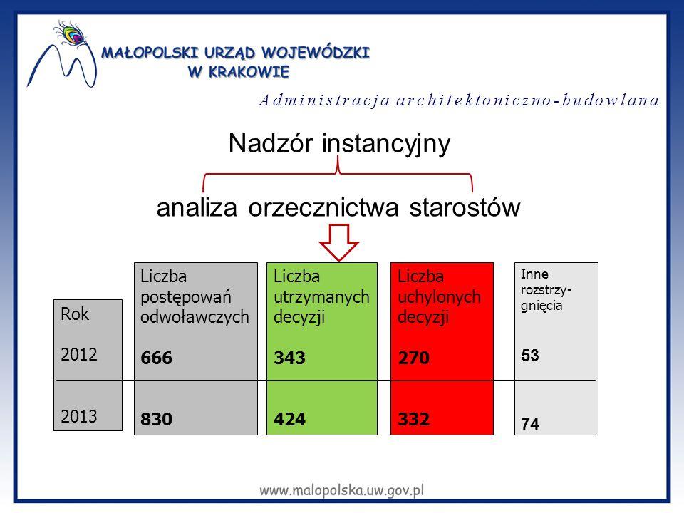 Administracja architektoniczno-budowlana Nadzór instancyjny analiza orzecznictwa starostów Rok 2012 2013 Liczba postępowań odwoławczych 666 830 Liczba