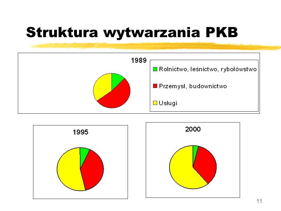 11 Struktura wytwarzania PKB
