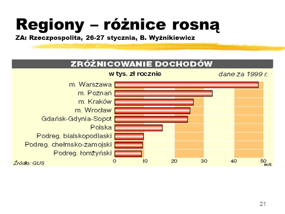 21 Regiony – różnice rosną ZA: Rzeczpospolita, 26-27 stycznia, B. Wyżnikiewicz