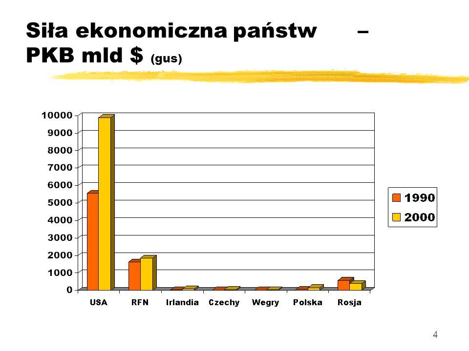 4 Siła ekonomiczna państw – PKB mld $ (gus)