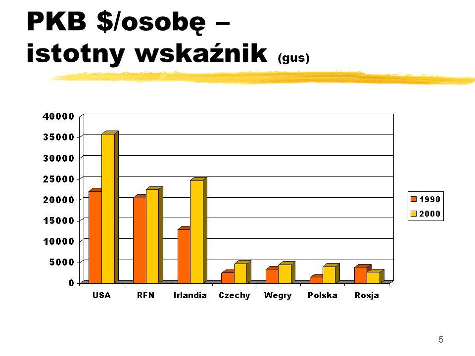 16 Tempo wzrostu – Polska w UE