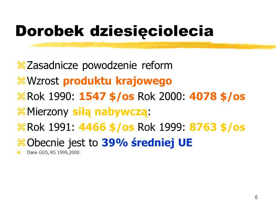 6 Dorobek dziesięciolecia zZasadnicze powodzenie reform zWzrost produktu krajowego zRok 1990: 1547 $/os Rok 2000: 4078 $/os zMierzony siłą nabywczą: zRok 1991: 4466 $/os Rok 1999: 8763 $/os zObecnie jest to 39% średniej UE zDane GUS, RS 1999,2000.