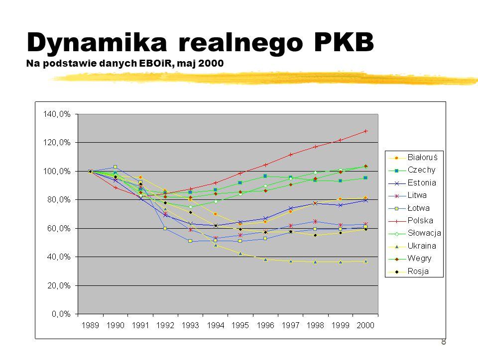 8 Dynamika realnego PKB Na podstawie danych EBOiR, maj 2000