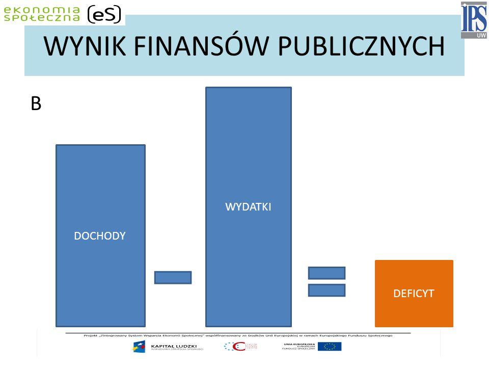 WYNIK FINANSÓW PUBLICZNYCH B DOCHODY WYDATKI DEFICYT