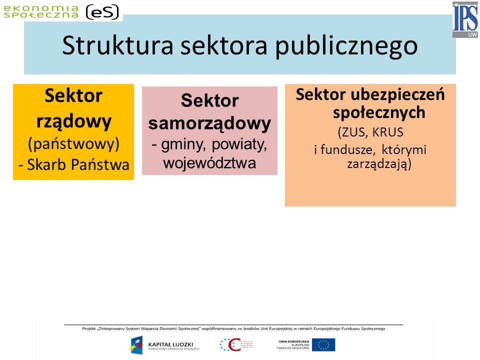 Struktura sektora publicznego Sektor rządowy (państwowy) - Skarb Państwa Sektor ubezpieczeń społecznych (ZUS, KRUS i fundusze, którymi zarządzają) Sektor samorządowy - gminy, powiaty, województwa