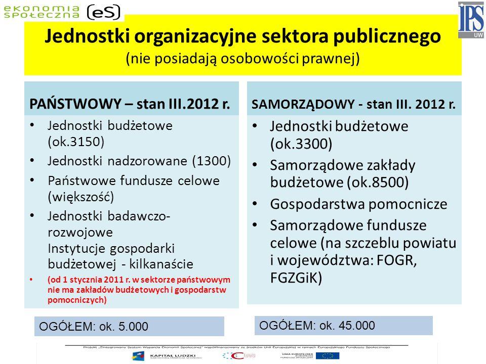 Jednostki organizacyjne sektora publicznego (nie posiadają osobowości prawnej) PAŃSTWOWY – stan III.2012 r.