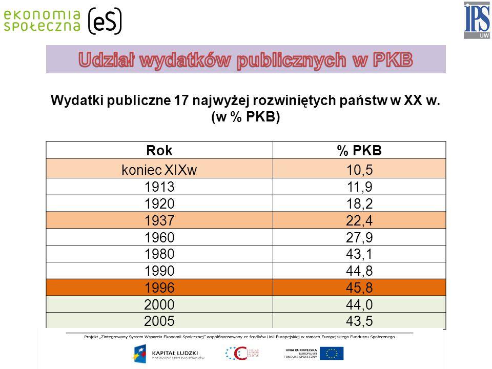 SALDO FINANSÓW PUBLICZNYCH (wg ustaw budżetowych – przed nowelizacją)