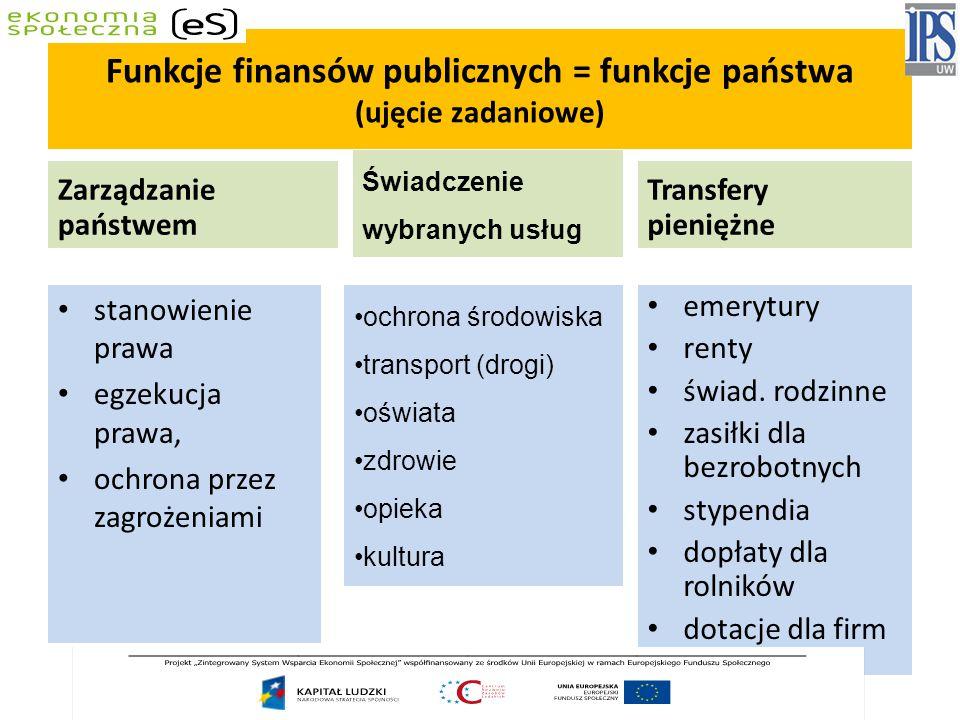 Funkcje finansów publicznych = funkcje państwa (ujęcie zadaniowe) Zarządzanie państwem stanowienie prawa egzekucja prawa, ochrona przez zagrożeniami Transfery pieniężne emerytury renty świad.