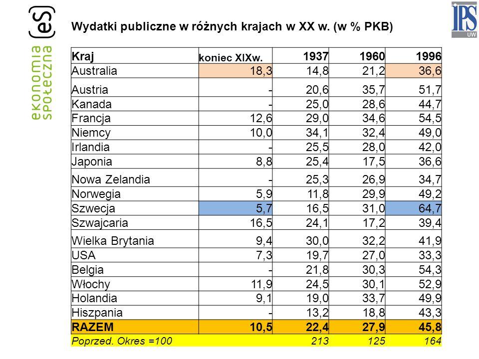 Wydatki publiczne w różnych krajach w XX w.(w % PKB) Kraj koniec XIXw.