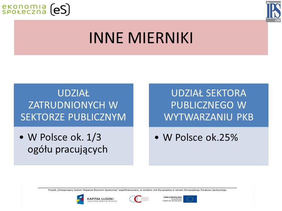 INNE MIERNIKI UDZIAŁ ZATRUDNIONYCH W SEKTORZE PUBLICZNYM W Polsce ok.