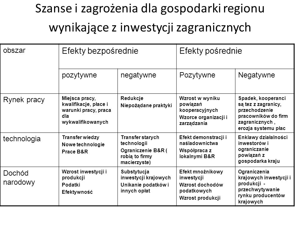 Szanse i zagrożenia dla gospodarki regionu wynikające z inwestycji zagranicznych obszar Efekty bezpośrednieEfekty pośrednie pozytywnenegatywnePozytywn