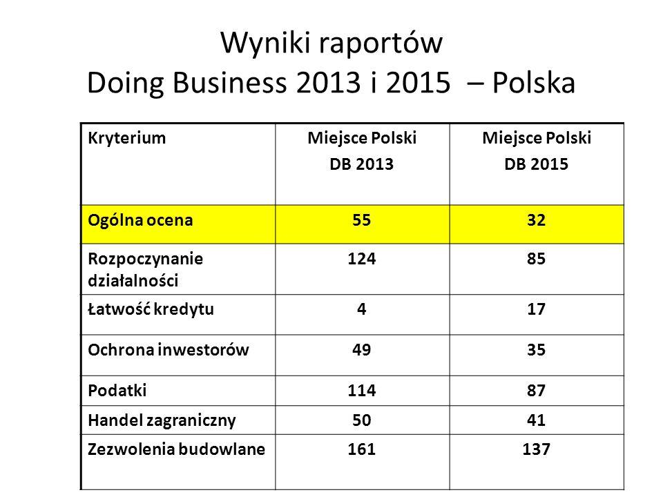 Wyniki raportów Doing Business 2013 i 2015 – Polska KryteriumMiejsce Polski DB 2013 Miejsce Polski DB 2015 Ogólna ocena5532 Rozpoczynanie działalności