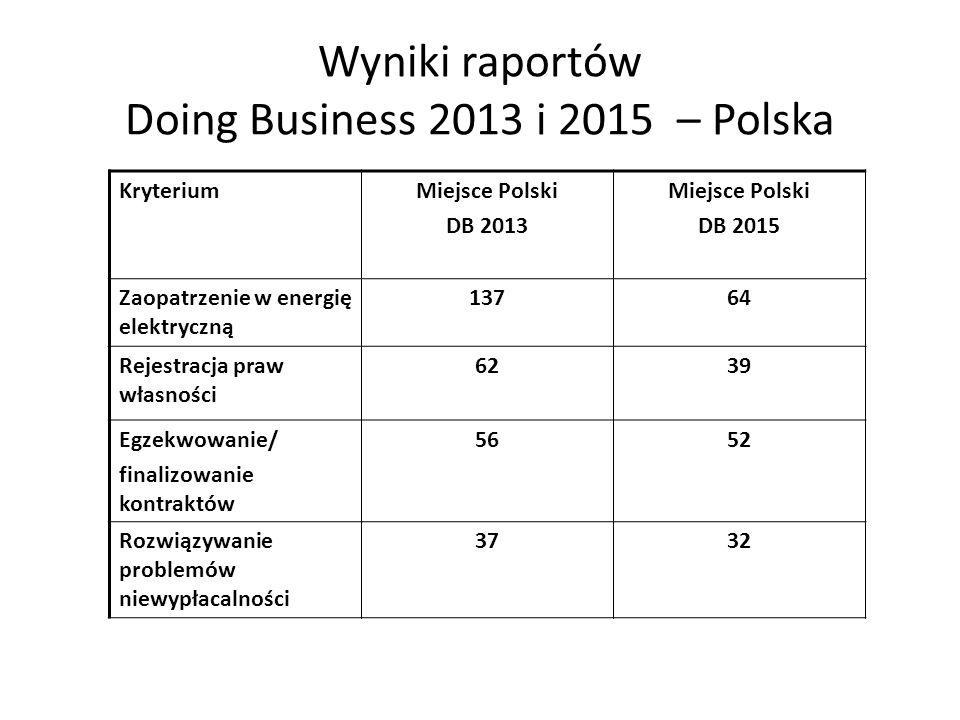 Wyniki raportów Doing Business 2013 i 2015 – Polska KryteriumMiejsce Polski DB 2013 Miejsce Polski DB 2015 Zaopatrzenie w energię elektryczną 13764 Re