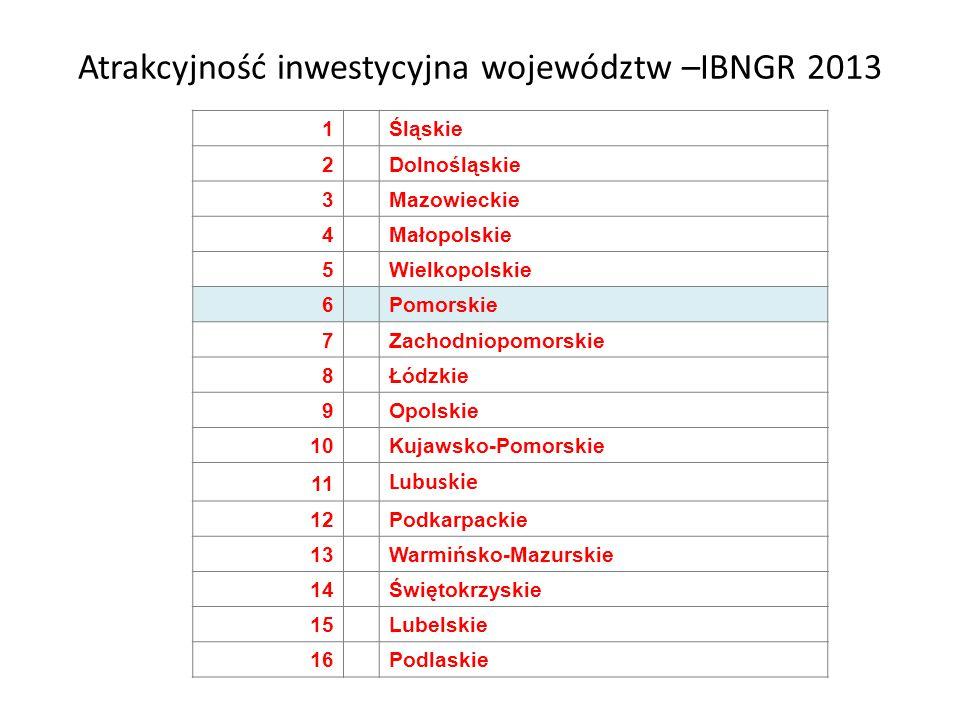 Atrakcyjność inwestycyjna województw –IBNGR 2013 1 Śląskie 2 Dolnośląskie 3 Mazowieckie 4 Małopolskie 5 Wielkopolskie 6 Pomorskie 7 Zachodniopomorskie